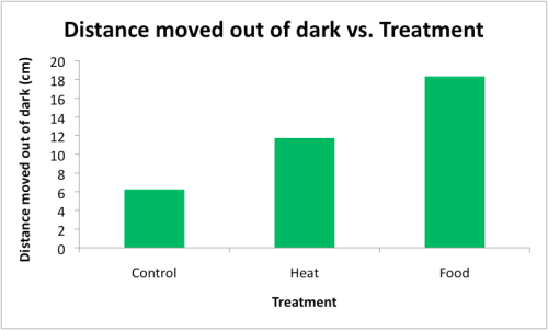 This graph shows the distance Madagascar Hissing Cockroaches moved out of the dark for each treatment group. Cockroaches in the food treatment moved about 18 cm out of the dark and cockroaches in the heat treatment moved about 12 cm out of the dark. Hissing cockroaches in the control treatment moved about 6 cm out of the dark.